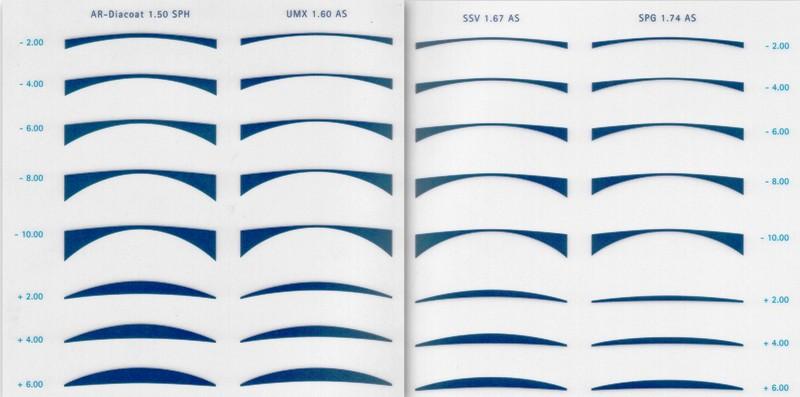 86bfd5ed0 Indici di rifrazione delle nostre lenti • Soluzioni Visive
